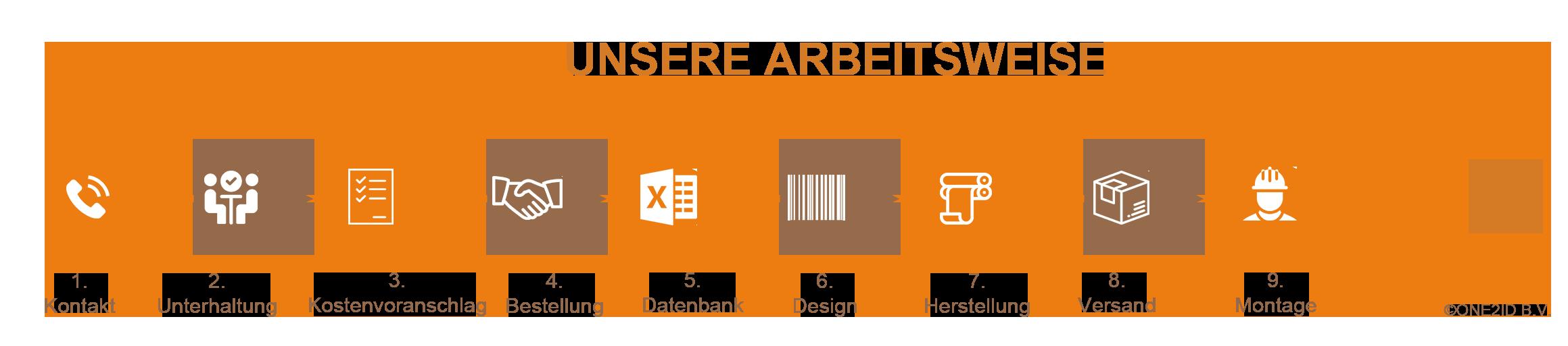 ONE2ID Strichcode-Etiketten und Blanko-Etiketten