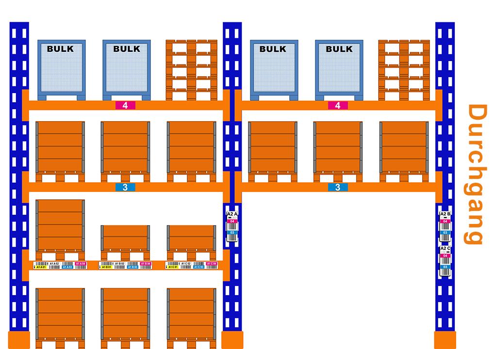 ONE2ID Lagerregal Durchgang Regaletiketten auf Ständer